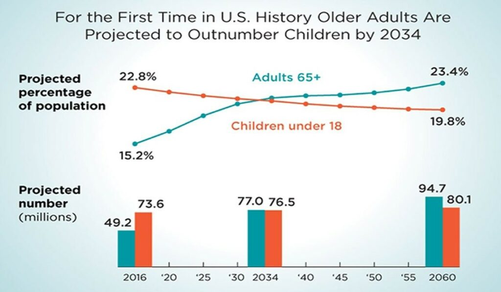 U.S. Census Bureau Chart whoing how older adults are projected to outnumber children by 2034 An Aging Nation: Projected Number of Children and Older Adults (census.gov)  https://www.census.gov/library/visualizations/2018/comm/historic-first.html